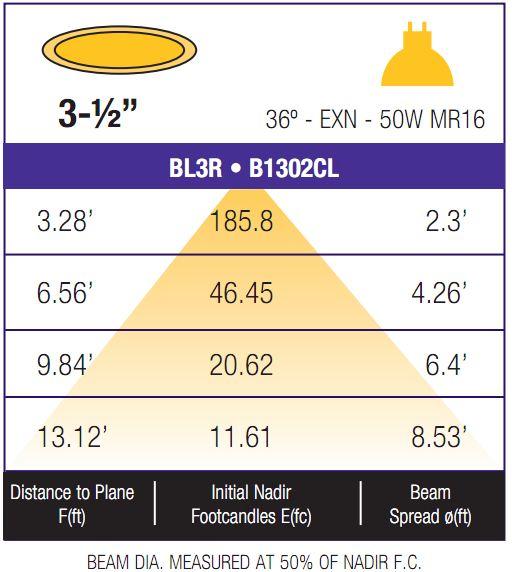 Light Chart