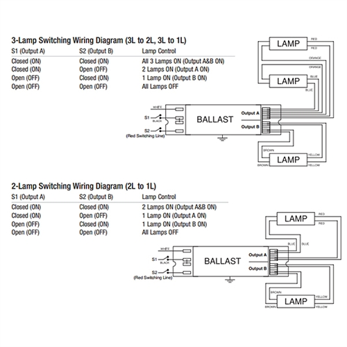 49161 5 sylvania 49161 qtp 4x54t5ho unv psn htw nl 4 lamp t5 multi programmed start ballast wiring diagram at fashall.co